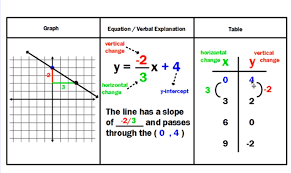 compare functions examples solutions
