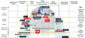 Media Bias Chart Content Geek