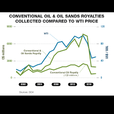 Oil Prices Alberta Chart Oil And Gas Royalties Alberta Ca