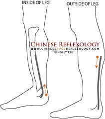 right leg sciatica pain relief