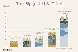 New Orleans Population Chart The 20 Biggest U S Cities Based On Population