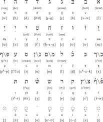 Jewish Neo Aramaic Language And Alphabet