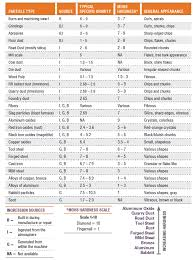 Rc Hardness Chart The Hard Truth About Particle Contamination