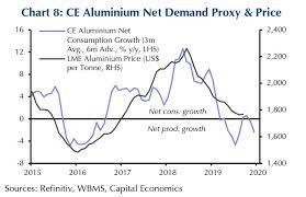 Aluminium Price Chart