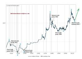 10 Year Silver Chart Silver Price Forecast The Interesting Relationship Between