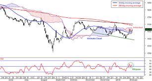 Ftse Bursa Malaysia Kuala Lumpur Composite Index Fbm Klci