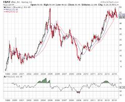 Nasdaq 2000 Chart Ebay Stock Chart Analysis