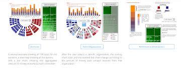 Senate Seating Chart Visualizing Campaign Contributions To The 114th Senate