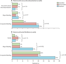 Efficacy And Safety Of Direct Oral Factor Xa Inhibitors
