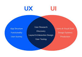 User Experience Venn Diagram When To Split Ux Ui Roles On Your Design Team Mentormate
