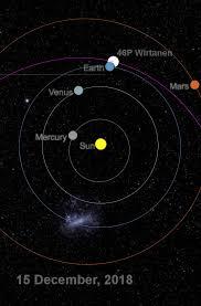 Comet Wirtanen Finder Chart Comet 46p Wirtanen 2018 Perigee