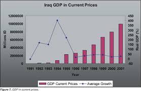 Iraq Economic Data 1989 2003 Central Intelligence Agency