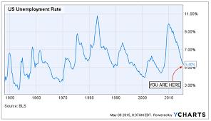 Stocktwits On Finance Unemployment Rate Finance Line Chart
