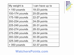 Weight Watchers Points Calculator Chart Chart For Weight Watchers Point System Weight Watchers Point