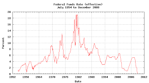Real Fed Funds Rate Chart File Federal Funds Rate Effective Png Wikimedia Commons