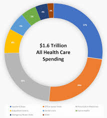 Us Spending Chart Just The Facts Where Healthcare Dollars Are Spent