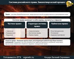 Система российского права курсовая ru курсовая работа складывалась и система права другими отраслями российского права 2 Основные элементы системы права Как уже отмечалось система