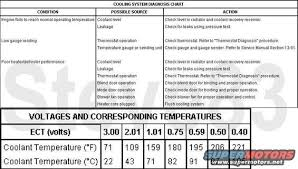 Ford Coolant Chart Checking Resistance And Voltage On The Ect Sensor Full