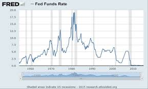 Federal Reserve Rate History Chart Federal Funds Archives Insurance Thought Leadership