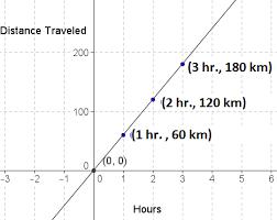 Direct Variation Chart Direct Variation Definition Formula Examples Video