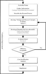 Toyota Process Flow Chart Toyota Process Flow Diagram Wiring Diagrams