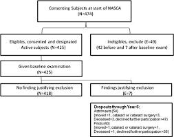 Locs Iii Standardized Chart Nasca Report 2 Longitudinal Study Of Relationship Of
