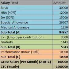 Monthly Paycheck Calculator How To Calculate My Monthly Salary In India If I Know My Ctc