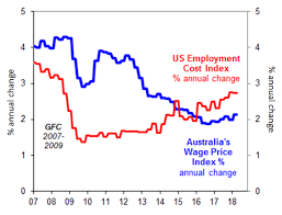 Australian Wage Growth Chart Chart Of The Week A Slow Train Is Coming For Australian