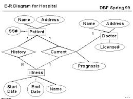 hospital erd diagram    hospital erd diagram