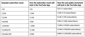 Youtube Followers Chart Youtubes Abbreviated Subscriber Counts Are Here Tubefilter