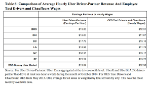 How Much Should I Get Paid How Uber Fails To Prove Its Drivers Make More Than Taxi Drivers