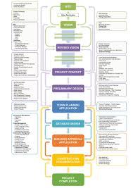 Project Work Flow Chart Template Quality Control Process Flow Chart Ppt Bedowntowndaytona Com