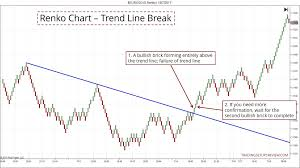 Renko Charts Pdf The Renko Chart Trading Manual Trading Setups Review