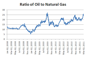 Implications Of Cheap Natural Gas On Public Policy And