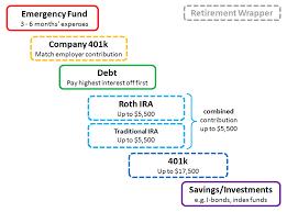 personal finance chart personal finance chart 55013 loadtve