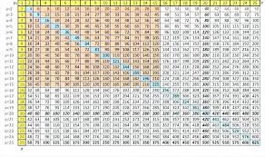 Multiplication Chart 1 Through 50 Multiplication Chart Goes Up To 50 2019