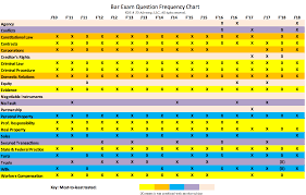 Instrument Frequency Chart Mi_bar_frequency_chart Jd Advising