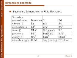 fluid mechanics cheat sheet fluid mechanics and applications mecn ppt video online download