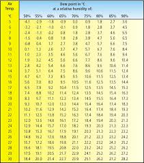 Dew Point Versus Humidity Chart Useful Tables Jotun