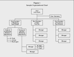 Ups Org Chart Ups Organizational Chart Custom Paper Sample December