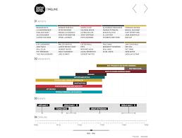 Design Eras Timeline Timeline Different Types Of Information Separated