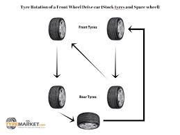 Tire Rotation Patterns Awesome Tyre Rotation Guide For Front Wheel Drive Cars Stock Tyres Spare