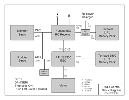 wiring diagram freight elevator wiring automotive wiring diagrams rc block diagram