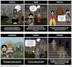 best the tragedy of macbeth images the tragedy the tragedy of macbeth tragic hero create this tragic hero storyboard for the tragedy