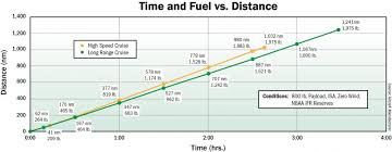 Aircraft Fuel Consumption Chart Hondajet Ha 420 Performance Bca Content From Aviation Week