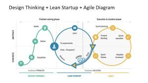 Lean Startup Powerpoint Templates