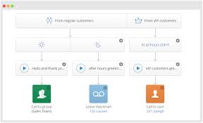 Visual Call Flow Configuration Is A Virtual Phone System