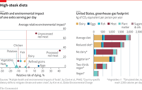 Daily Food Intake Chart How Much Would Giving Up Meat Help The Environment Daily
