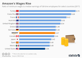 Amazons Wages Rise While U S Lags Behind Impo