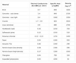 Thermal Conductivity Chart Metals Building Material Thermal Conductivity Chart Light Granite